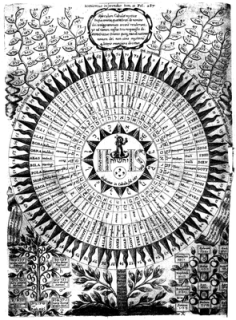 295px-Kircher-Diagram_of_the_names_of_God